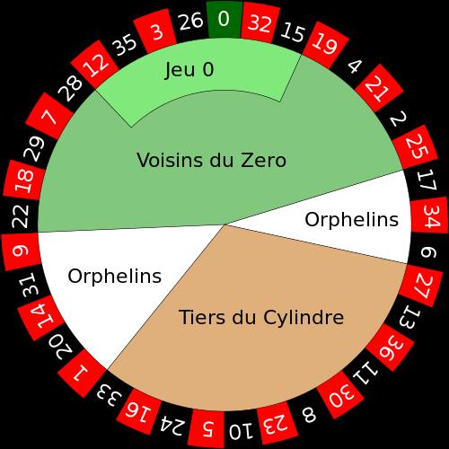 indeling cijfers frans roulette